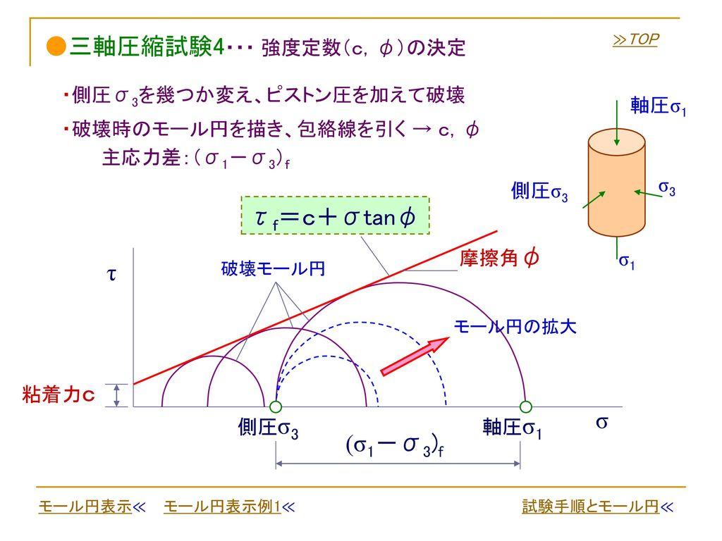 ●三軸圧縮試験4・・・ 強度定数(c,φ)の決定