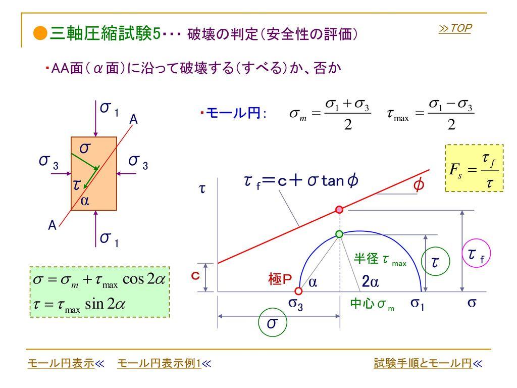 ●三軸圧縮試験5・・・ 破壊の判定(安全性の評価)