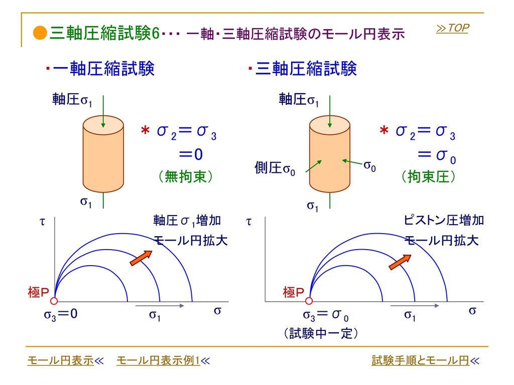 ●三軸圧縮試験6・・・ 一軸・三軸圧縮試験のモール円表示