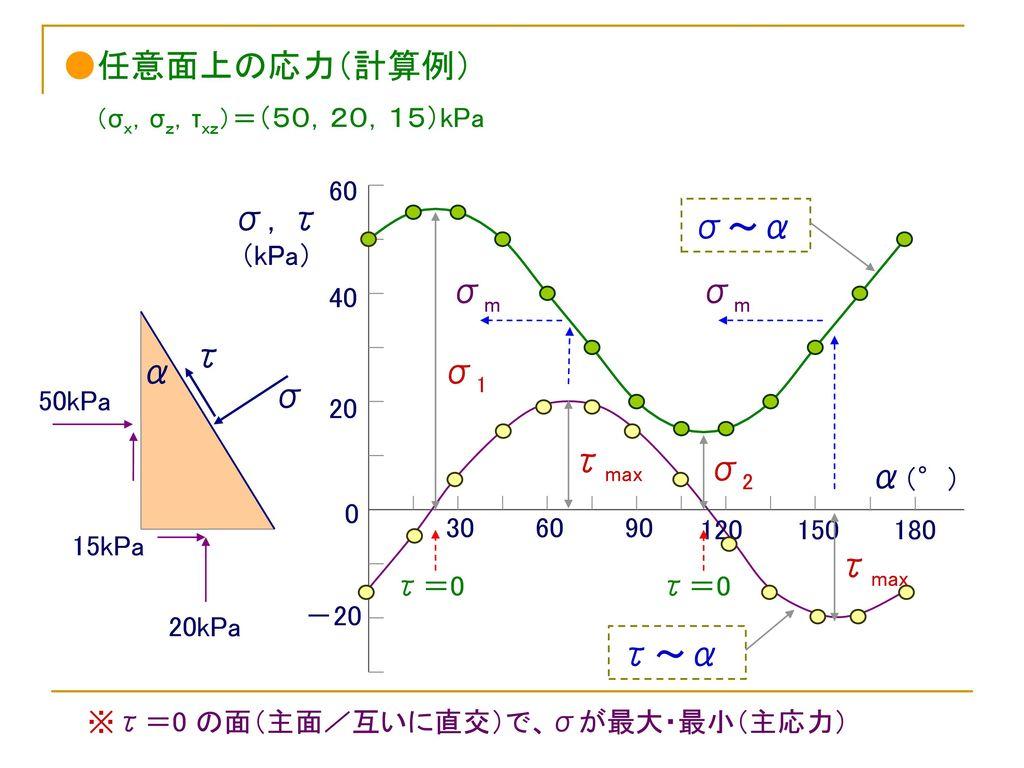 ●任意面上の応力(計算例) σ,τ σ~α σm σm τ α σ1 σ τmax σ2 α(°) τmax τ~α 60 (kPa) 40