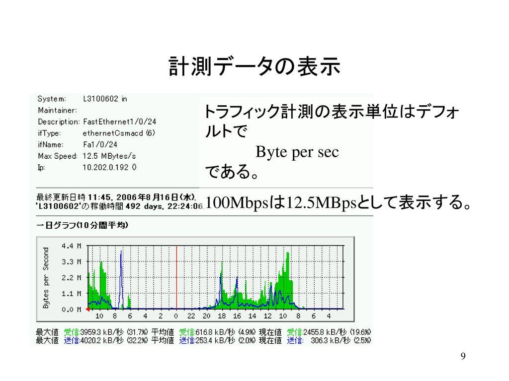 計測データの表示 Network Interface への受信トラフィックは緑