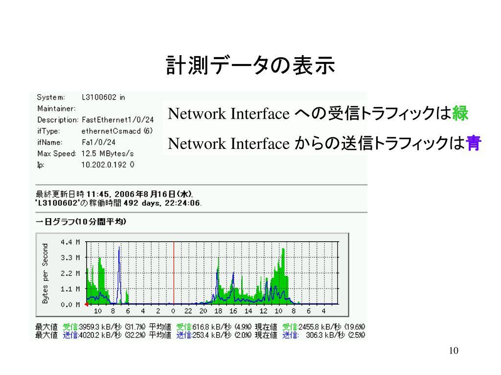 ネットワーク機器の登録 TelnetクライアントでMRTGサーバに接続する。