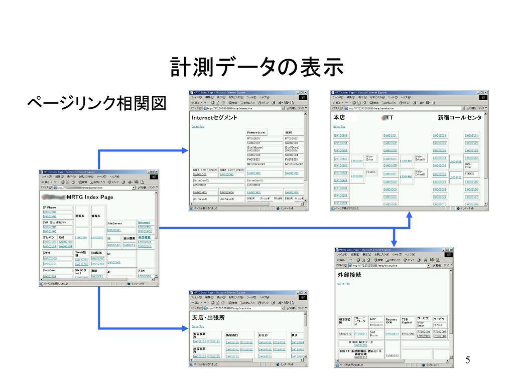 計測データの表示 どの機器も CPU負荷 と トラフィック を計測している。