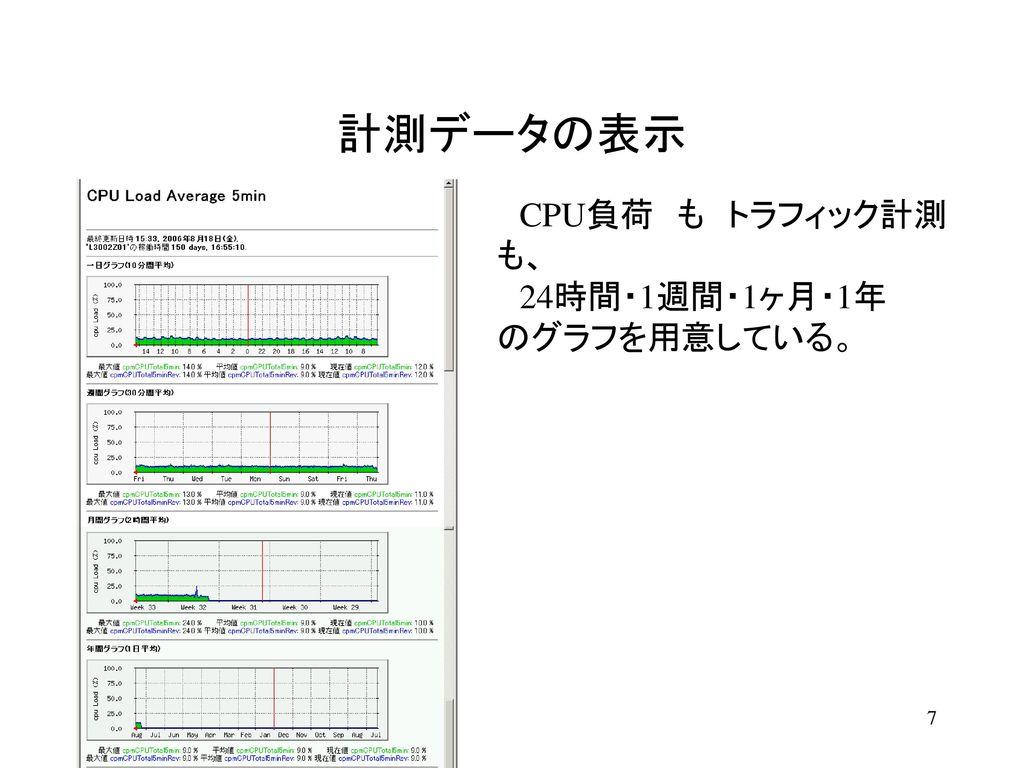 計測データの表示 CPU負荷の表示単位は パーセント である。