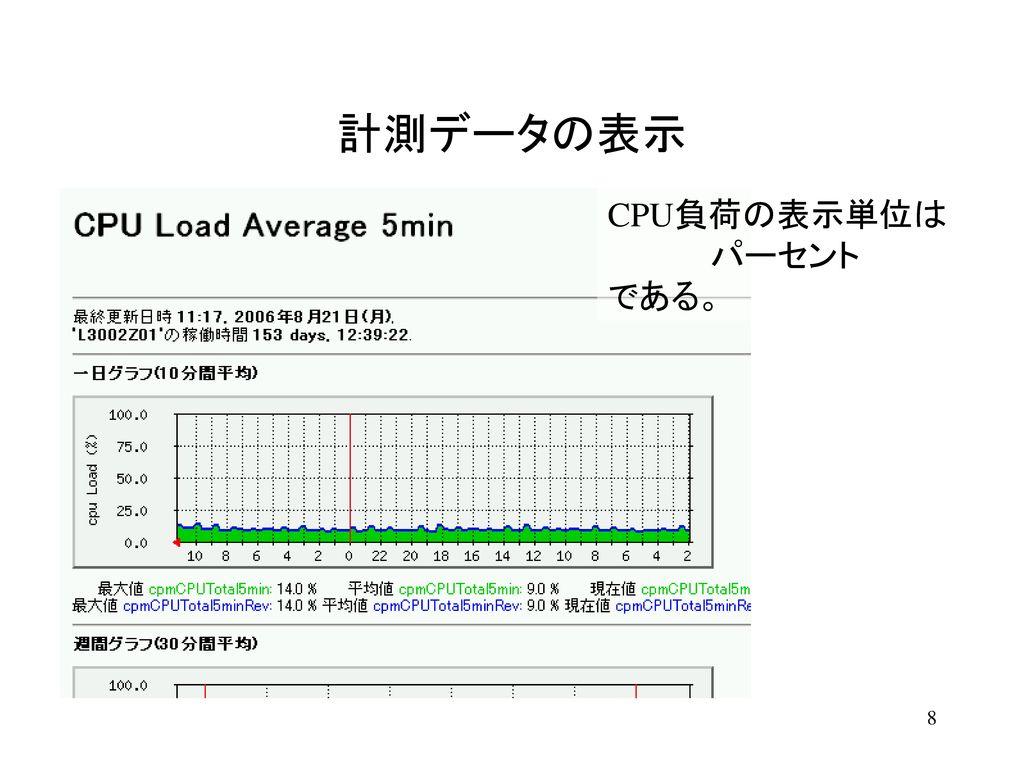 計測データの表示 トラフィック計測の表示単位はデフォルトで Byte per sec である。