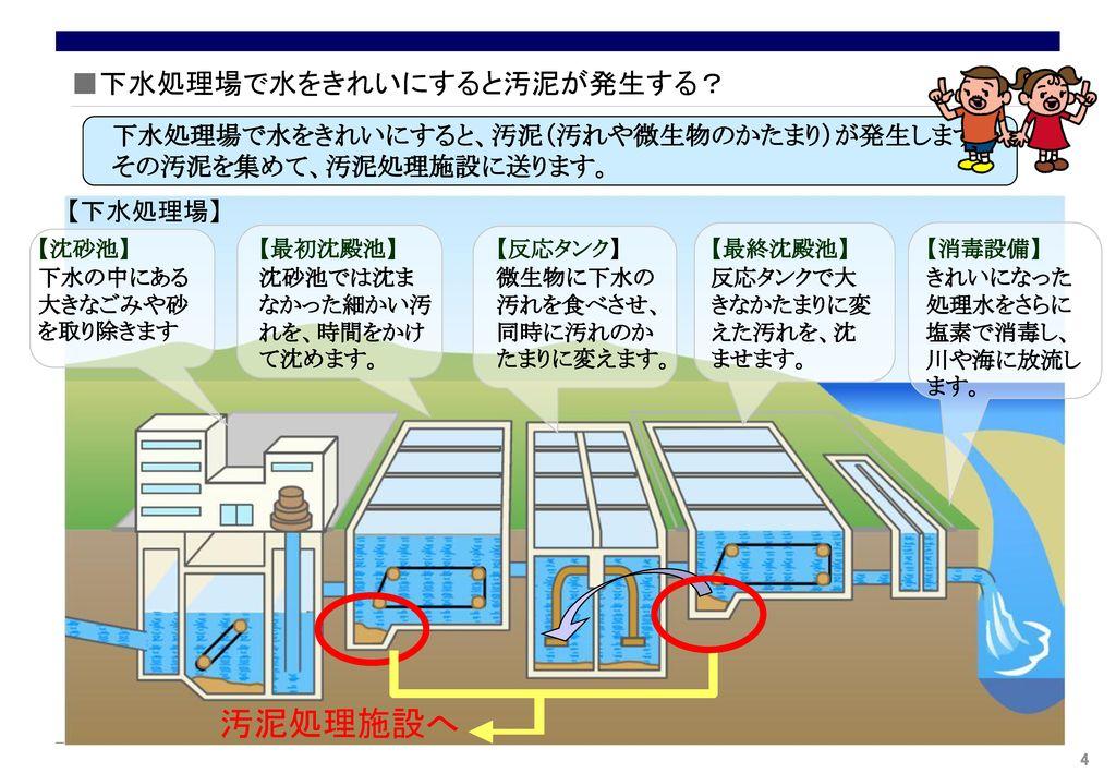 汚泥はどうやって処理しているの? 下水処理で発生した汚泥(汚れや微生物のかたまり)を、資源として、いろいろなものに有効利用しています。