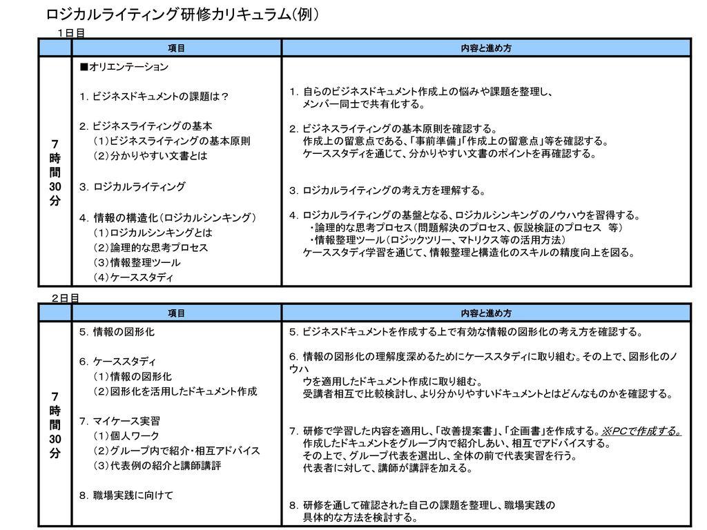 ロジカルライティング研修カリキュラム(例)