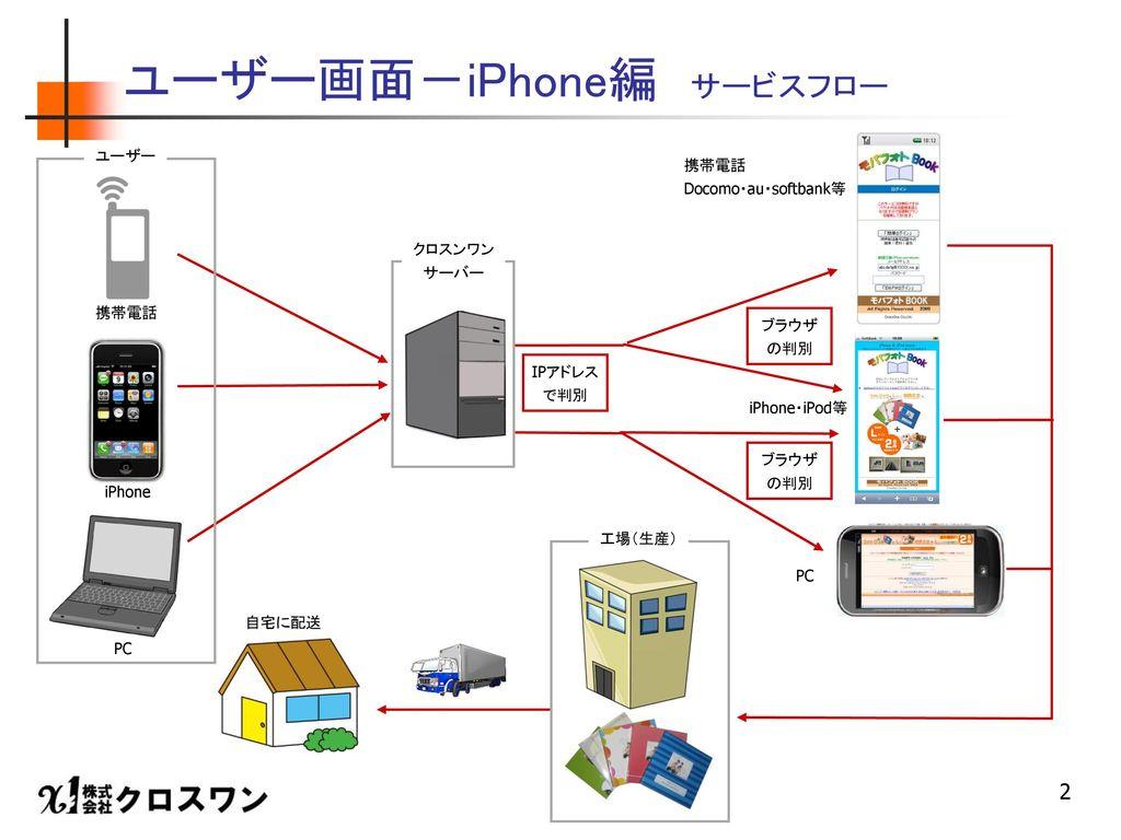 ユーザー画面-iPhone編 サービスフロー