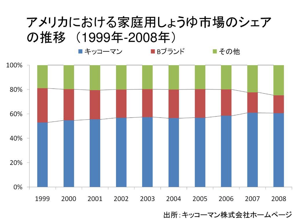 アメリカにおける家庭用しょうゆ市場のシェアの推移 (1999年-2008年)
