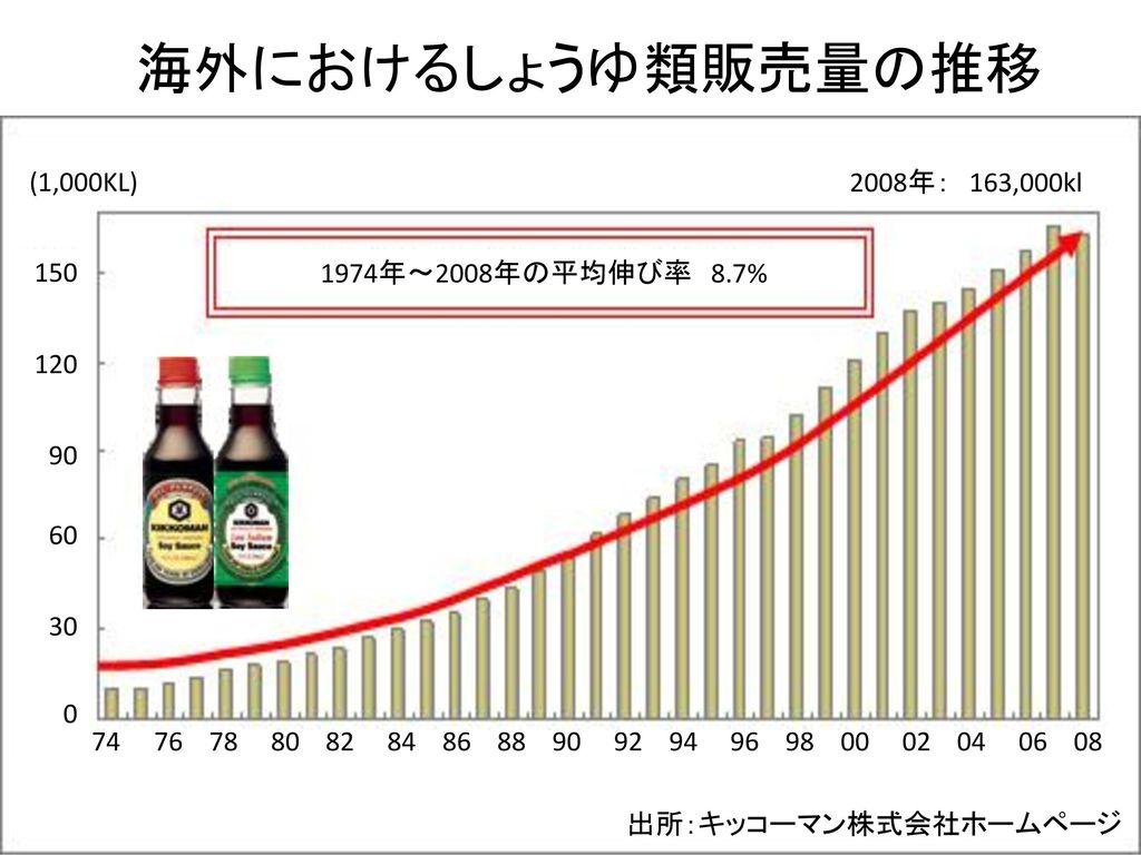 海外におけるしょうゆ類販売量の推移 (1,000KL) 2008年: 163,000kl 150 120 90 60 30