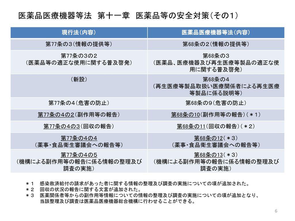 医薬品医療機器等法 第十一章 医薬品等の安全対策(その1)