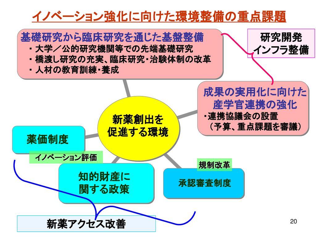 生命関連分野の研究開発基盤整備(基礎研究 臨床研究)