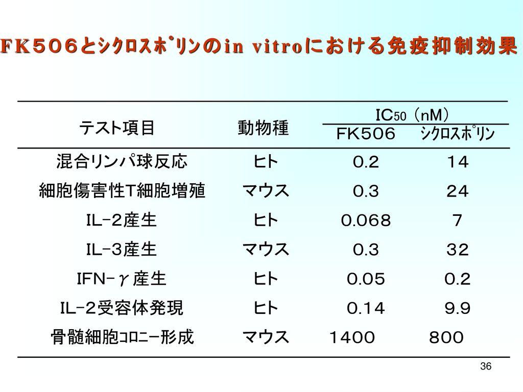タクロリムスに関連する受賞 国内 農芸化学技術賞 :1995年4月 日本薬学会技術賞 :1997年3月