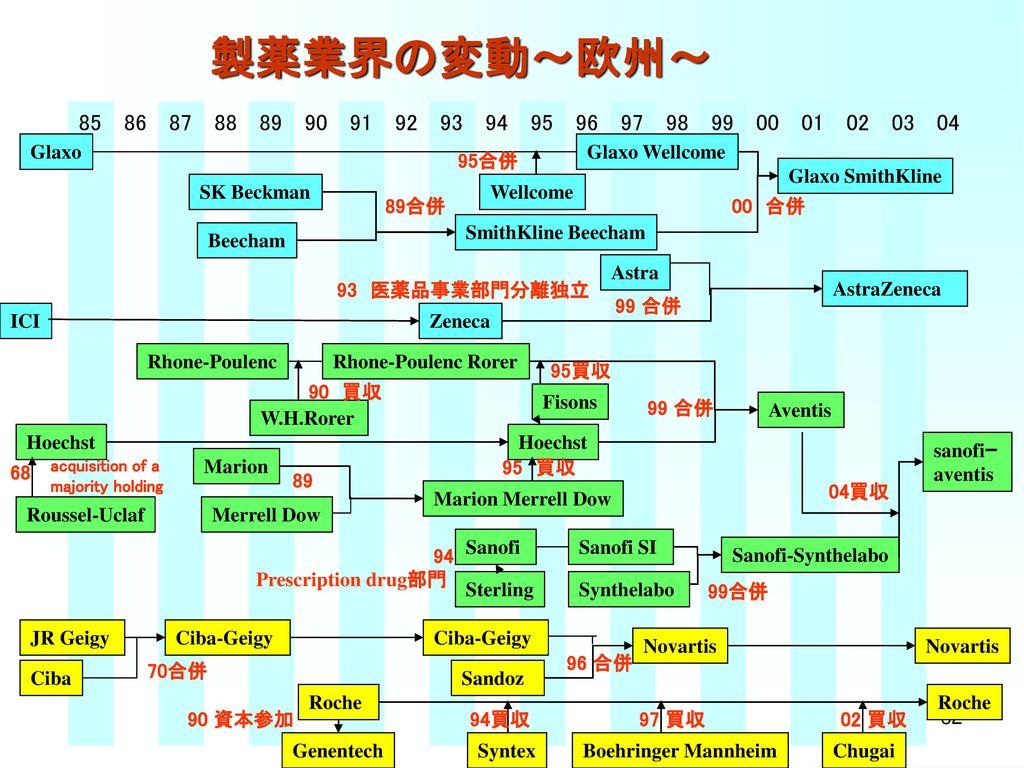 製薬業界の変動~日本~ 90. 91. 92. 93. 94. 95. 96. 97. 98. 99. 00. 01. 03. 03. 04. 05. 98 合併. 00年 社名変更.