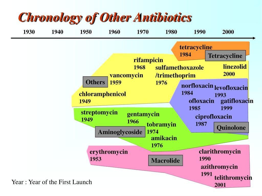 Chronology of Cardiovascular Agents