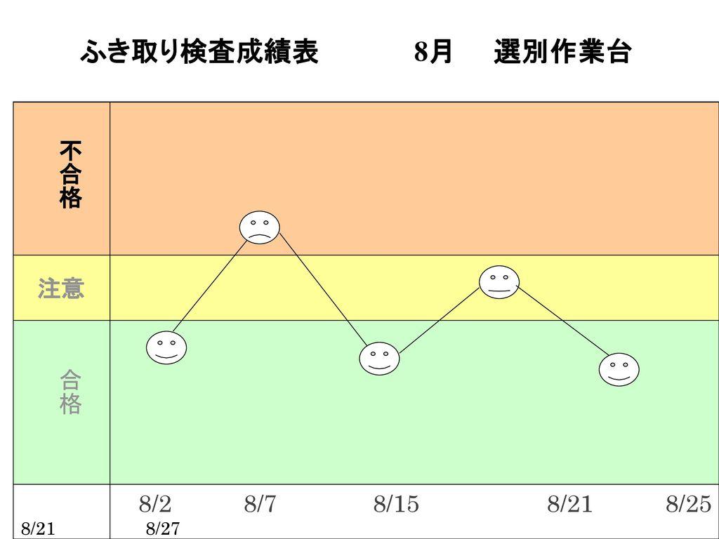 ふき取り検査成績表 8月 選別作業台 不合格 合格 8/2 8/7 8/15 8/21 8/25 8/21 8/27 注意