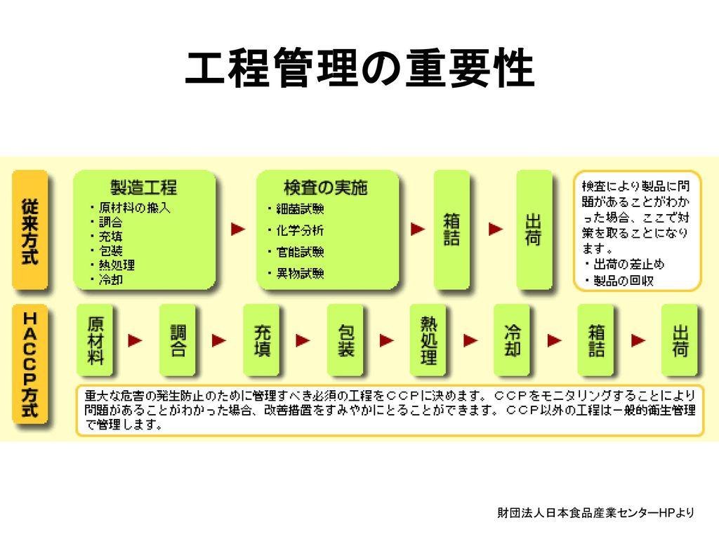 工程管理の重要性 財団法人日本食品産業センターHPより