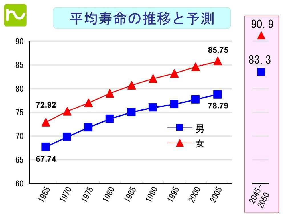 平均寿命の推移と予測 2045- 2050. 90.9. 83.3. 90. 男. 女. 67.74. 78.79. 72.92. 85.75. 85. 80. 75. 70.