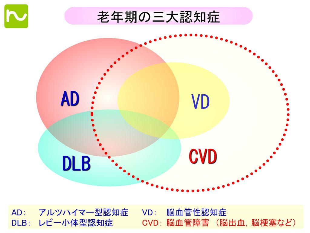 AD VD CVD DLB 老年期の三大認知症 AD: アルツハイマー型認知症 VD: 脳血管性認知症