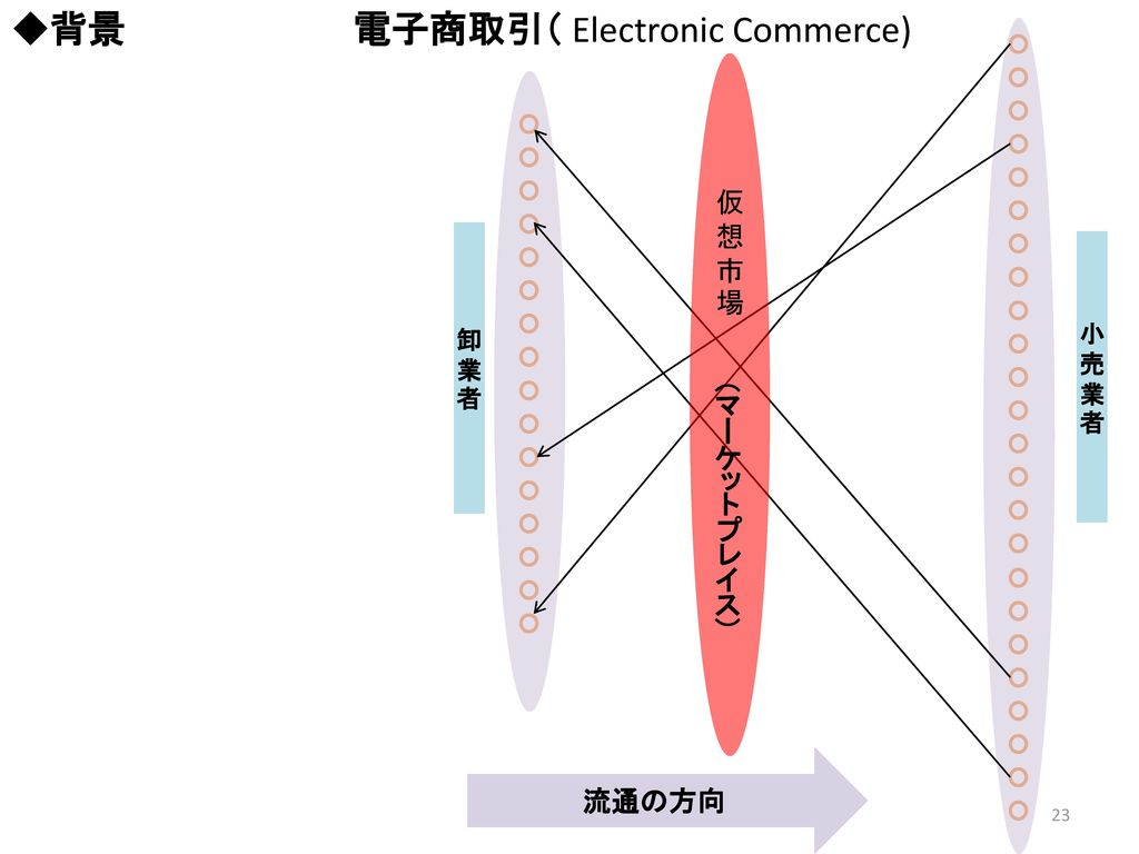 ◆背景 電子商取引( Electronic Commerce)