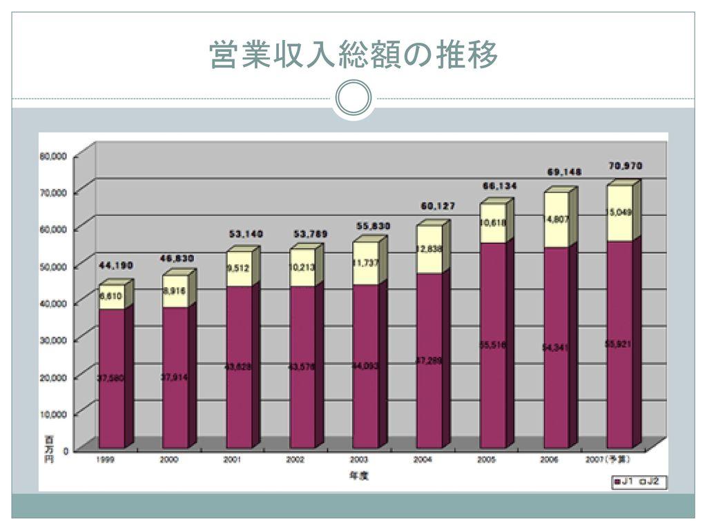 営業収入総額の推移