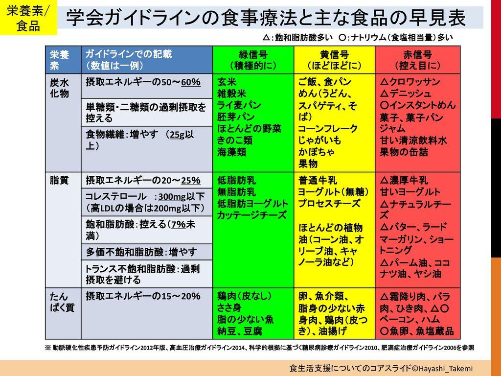 林 芙美 女子栄養大学 武見 ゆかり 女子栄養大学 - ppt download