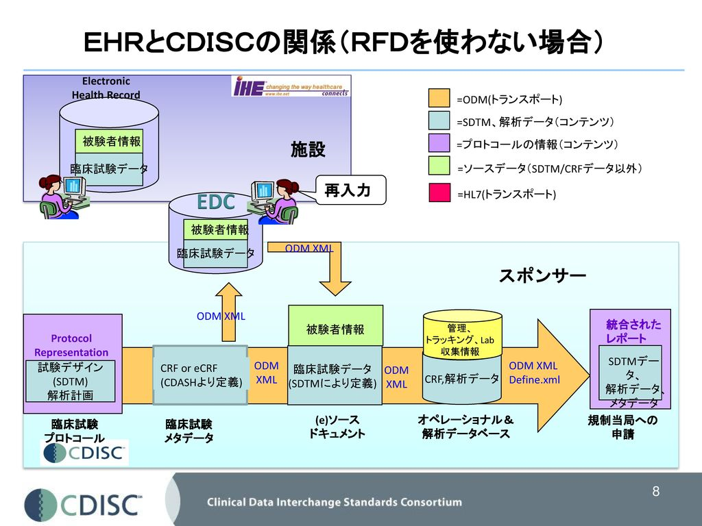 Rfdとは Retrieve Form For Data Capture Rfd は、医療機関にある Ppt