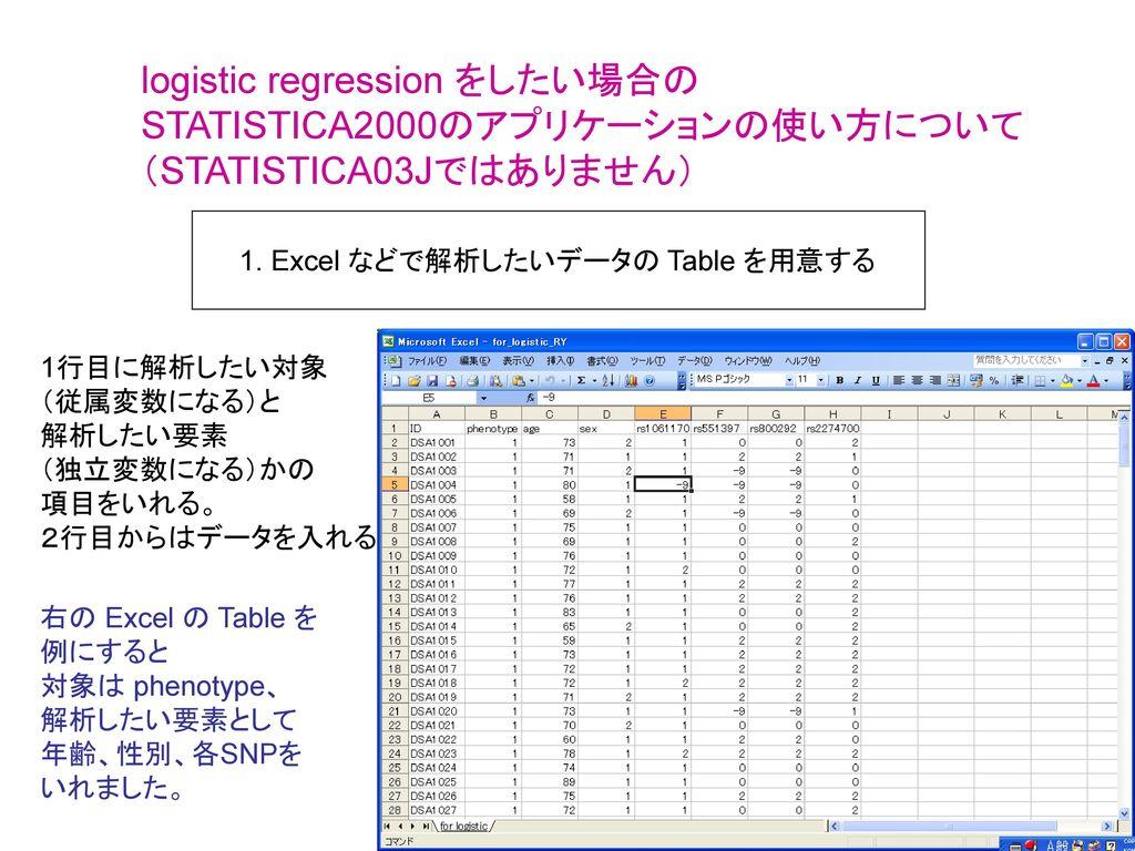 logistic regression をしたい場合の STATISTICA2000のアプリケーションの使い方について