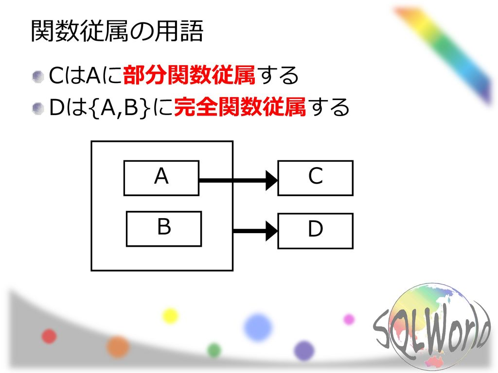 関数従属の用語 CはAに部分関数従属する Dは{A,B}に完全関数従属する A C B D