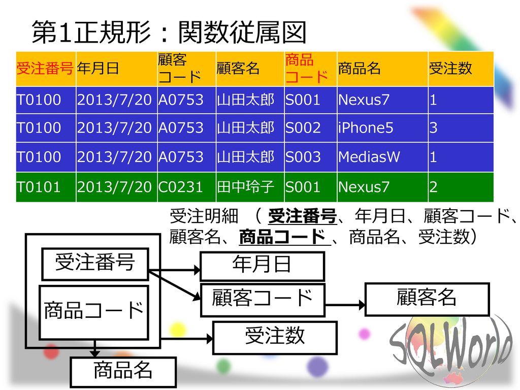 第1正規形:関数従属図 受注番号 年月日 顧客コード 顧客名 商品コード 受注数 商品名 受注明細 ( 受注番号、年月日、顧客コード、