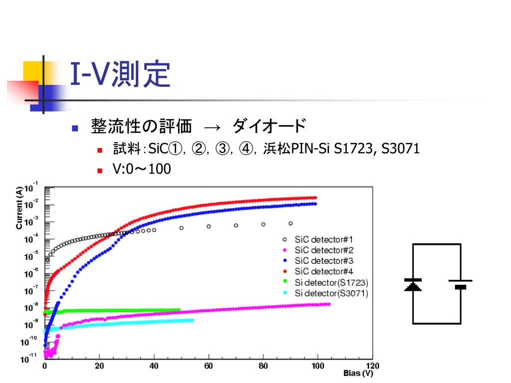 I-V測定 整流性の評価 → ダイオード 試料:SiC①,②,③,④,浜松PIN-Si S1723, S3071 V:0~100