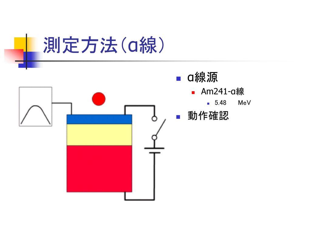 測定方法(α線) α線源 Am241-α線 5.48 MeV 動作確認
