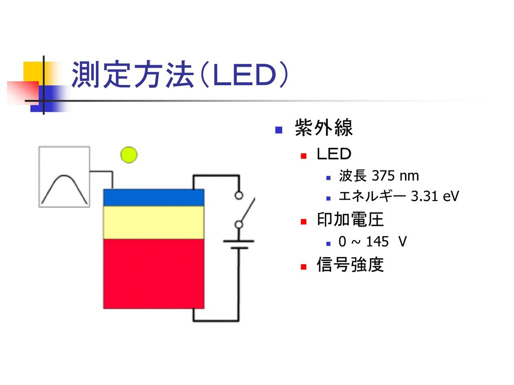 測定方法(LED) 紫外線 LED 波長 375 nm エネルギー 3.31 eV 印加電圧 0 ~ 145 V 信号強度
