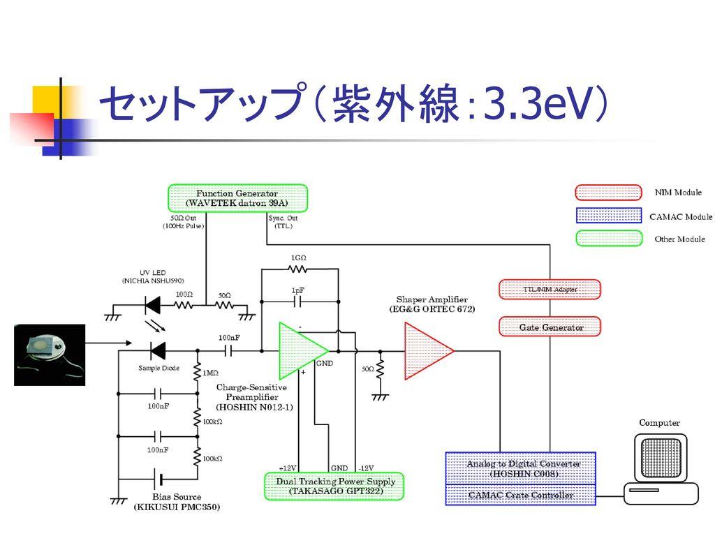 セットアップ(紫外線:3.3eV) Bias Source:KEITHLEY 2400