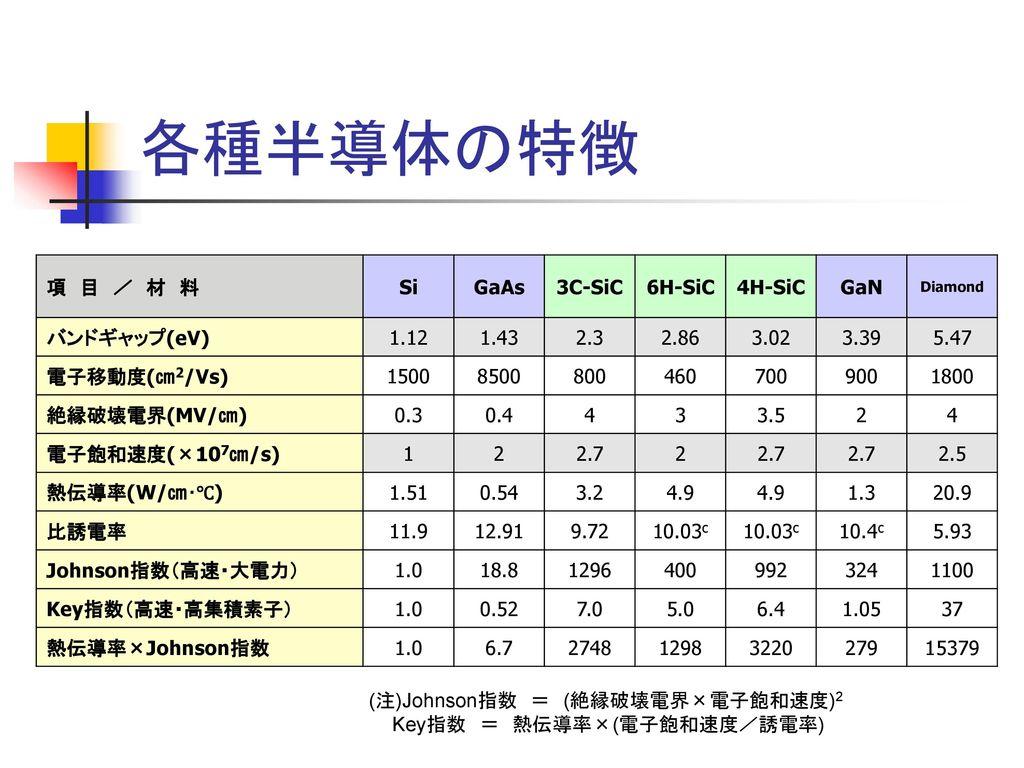 各種半導体の特徴 項 目 / 材 料 Si GaAs 3C-SiC 6H-SiC 4H-SiC GaN バンドギャップ(eV) 1.12