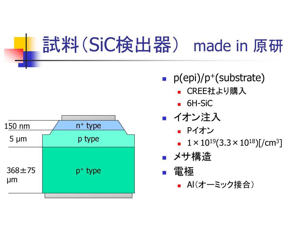 試料(SiC検出器) made in 原研 p(epi)/p+(substrate) イオン注入 メサ構造 電極 CREE社より購入