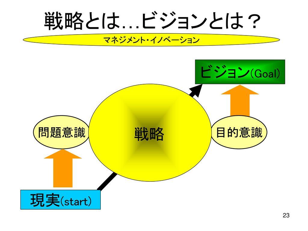 戦略とは…ビジョンとは? ビジョン(Goal) 理想 戦略 現実(start) 問題解決 の手段を 明らかに する構想 ギャップ 問題意識