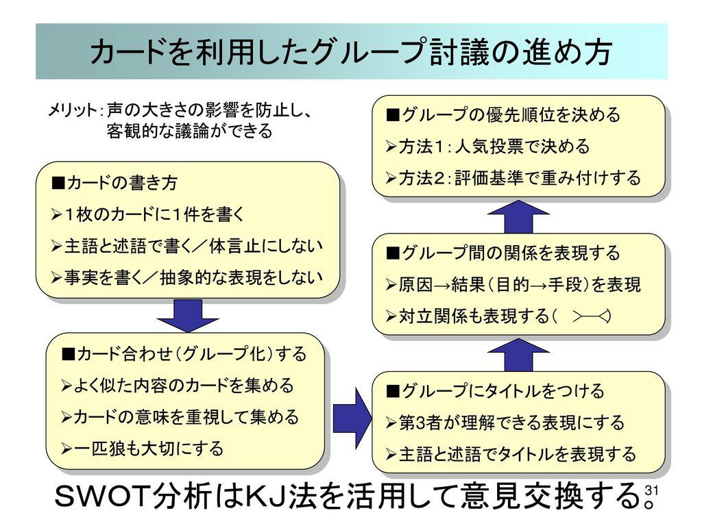 SWOT分析はKJ法を活用して意見交換する。