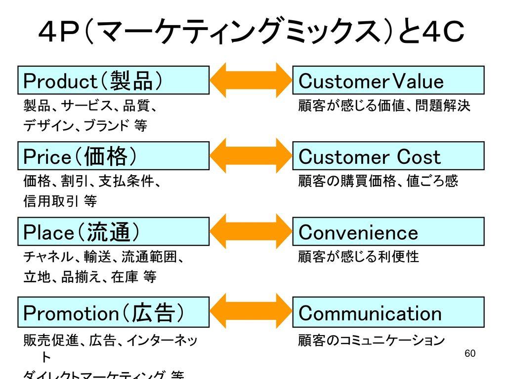 4P(マーケティングミックス)と4C Product(製品) Customer Value Price(価格) Customer Cost