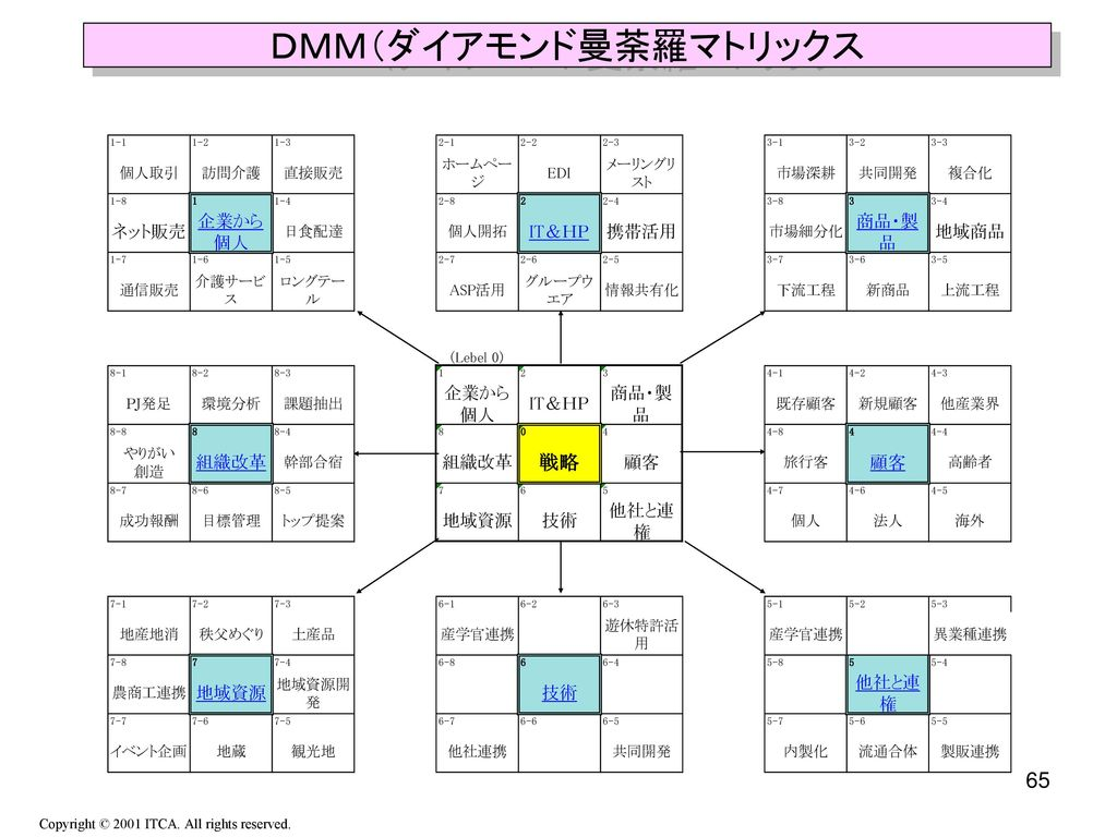 DMM(ダイアモンド曼荼羅マトリックス Copyright © 2001 ITCA. All rights reserved.