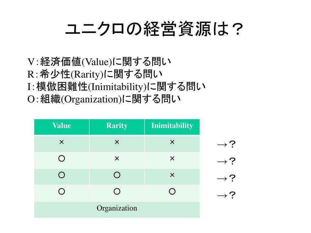 ユニクロの経営資源は? V:経済価値(Value)に関する問い R:希少性(Rarity)に関する問い