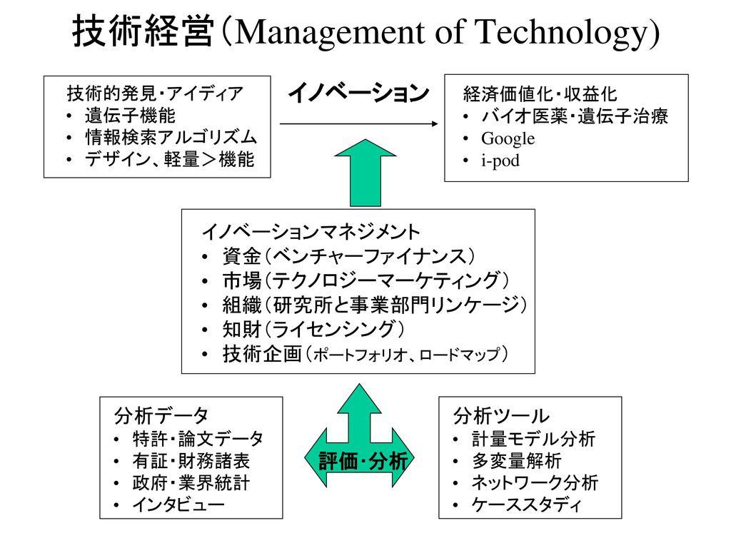 技術経営(Management of Technology)