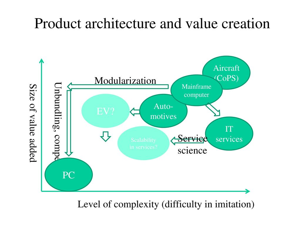 Product architecture and value creation