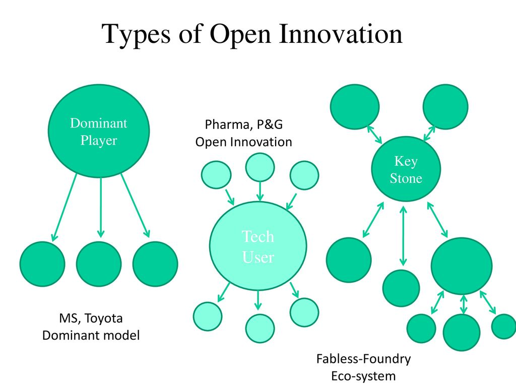 Types of Open Innovation