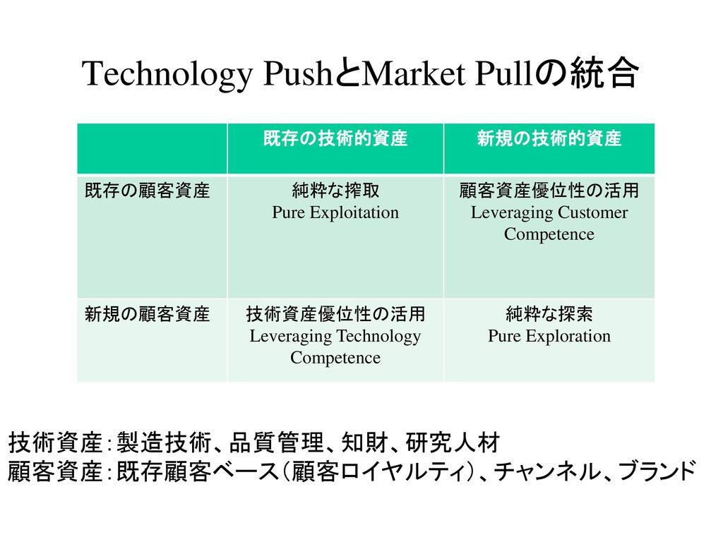 Technology PushとMarket Pullの統合