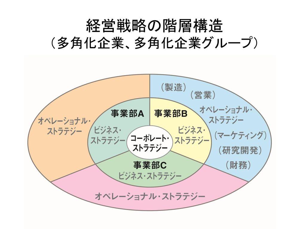 経営戦略の階層構造 (多角化企業、多角化企業グループ)
