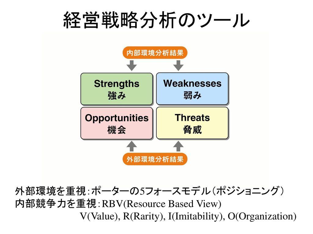 経営戦略分析のツール 外部環境を重視:ポーターの5フォースモデル(ポジショニング)