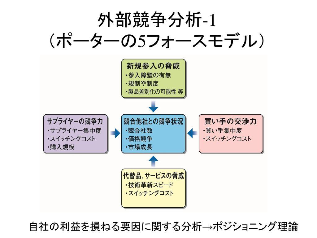 外部競争分析-1 (ポーターの5フォースモデル)