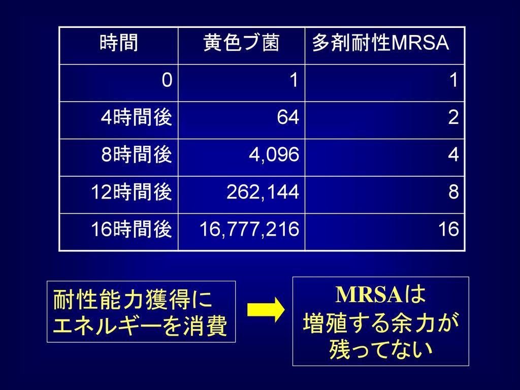 MRSAは 増殖する余力が残ってない 耐性能力獲得にエネルギーを消費 時間 黄色ブ菌 多剤耐性MRSA 1 4時間後 64 2 8時間後