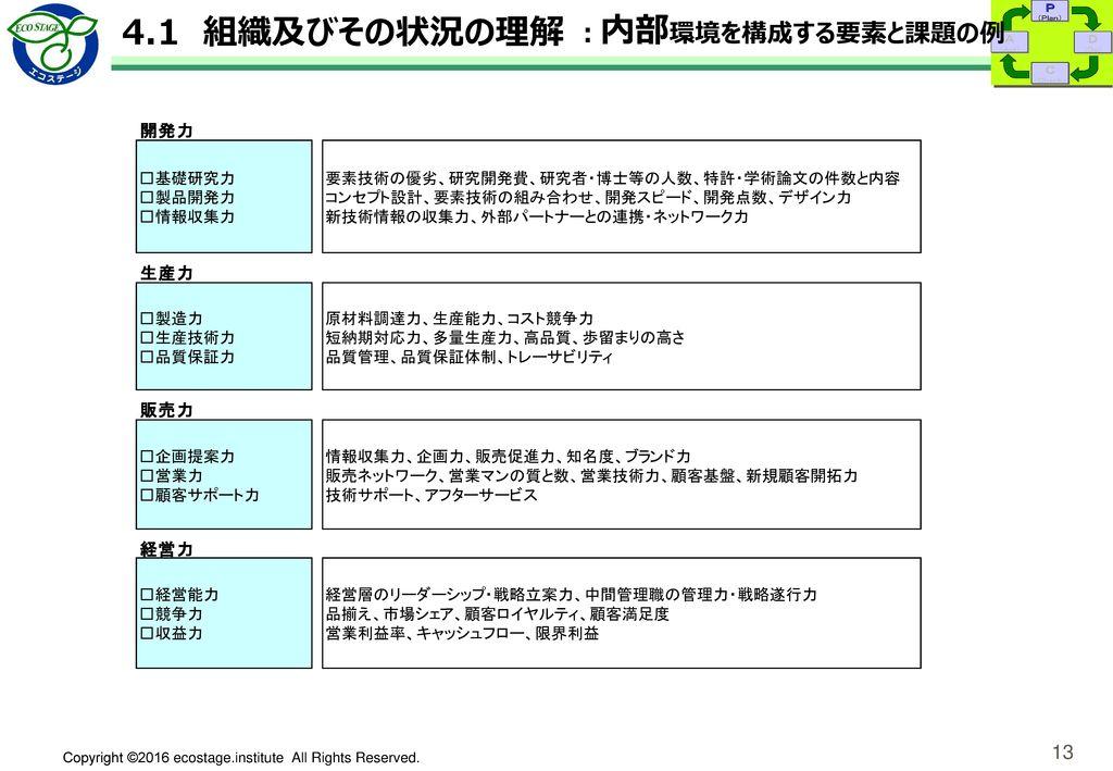 4.2 利害関係者のニーズ及び期待と順守義務の特定